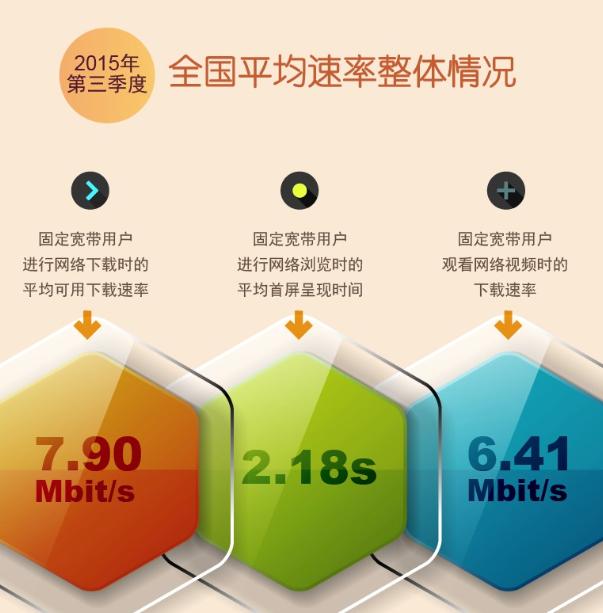 网络提速初见成效 宽带网速大幅提升